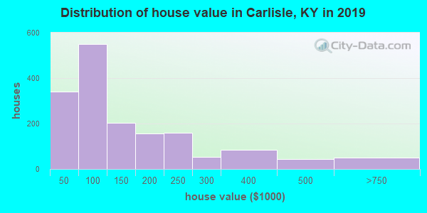 Carlisle County home values distribution