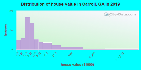 Carroll County home values distribution