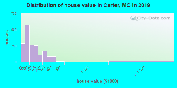 Carter County home values distribution