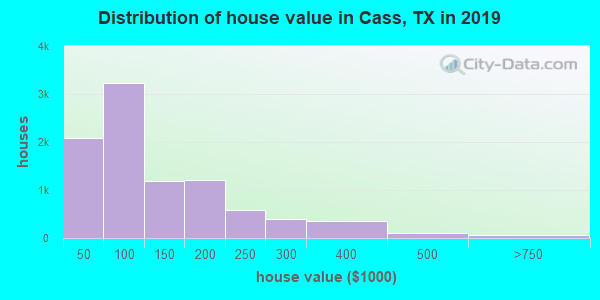 Cass County home values distribution