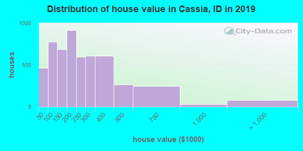 Cassia County home values distribution