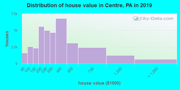 Centre County home values distribution