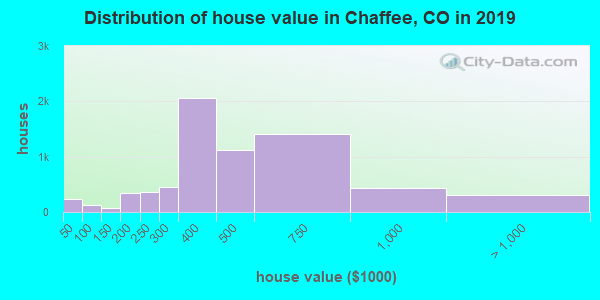 Chaffee County home values distribution