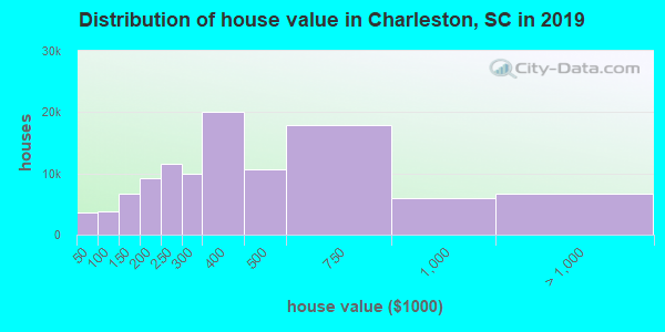 Charleston County home values distribution