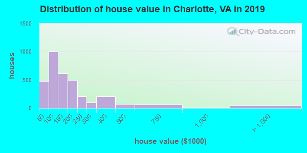 Charlotte County home values distribution