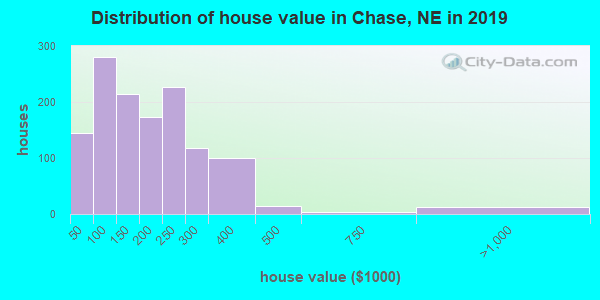 Chase County home values distribution