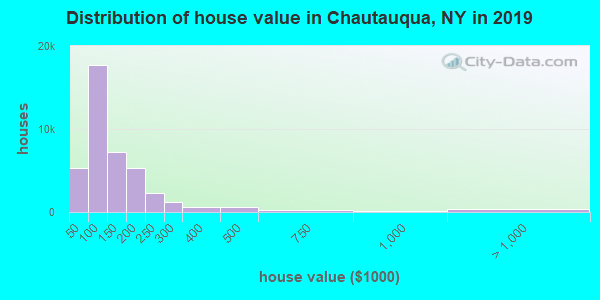 Chautauqua County home values distribution