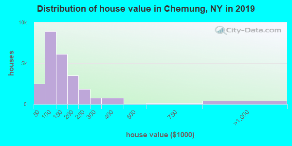 Chemung County home values distribution