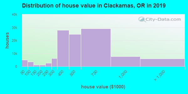 Clackamas County home values distribution