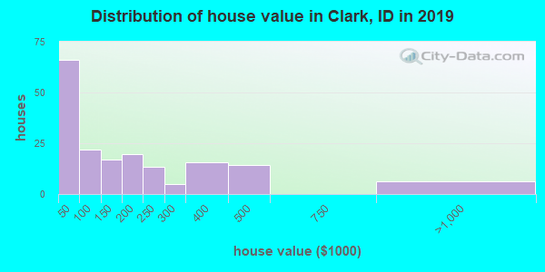 Distribution of house value in Clark, ID in 2017