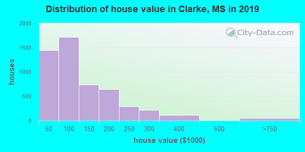 Clarke County home values distribution