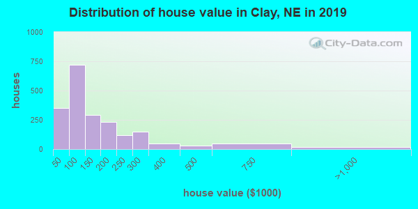 Clay County home values distribution
