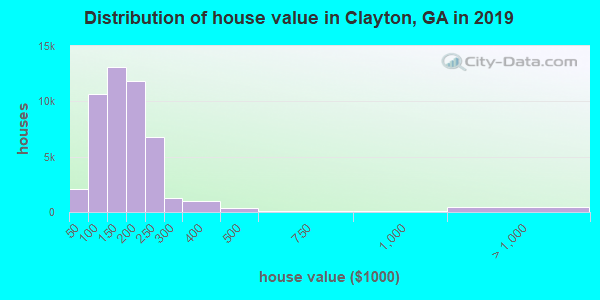 Distribution of house value in Clayton, GA in 2017