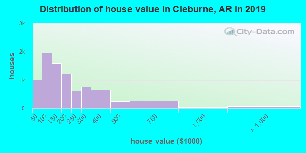 Cleburne County home values distribution