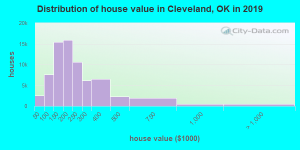 Cleveland County home values distribution