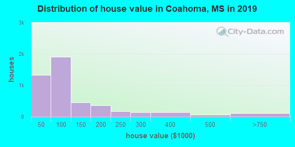 Coahoma County home values distribution