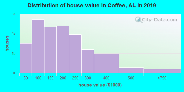 Coffee County home values distribution