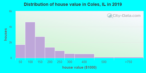 Coles County home values distribution