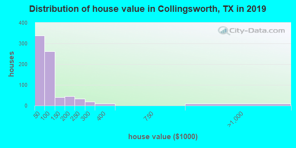 Collingsworth County home values distribution