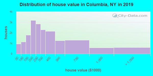 Columbia County home values distribution
