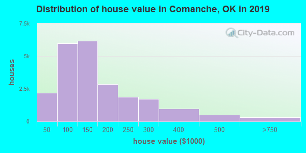 Comanche County home values distribution