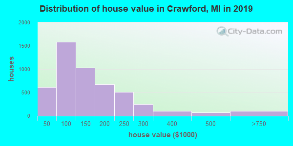 Distribution of house value in Crawford, MI in 2019
