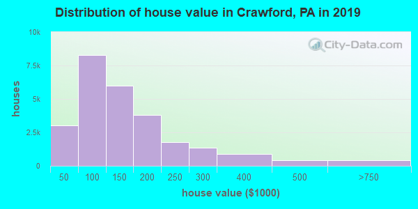 Crawford County home values distribution