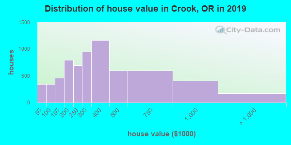 Crook County home values distribution