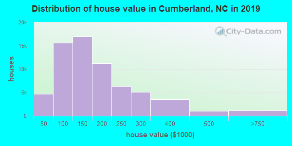 Cumberland County home values distribution