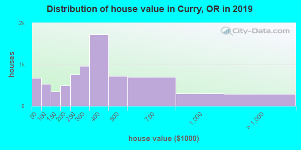 Distribution of house value in Curry, OR in 2017