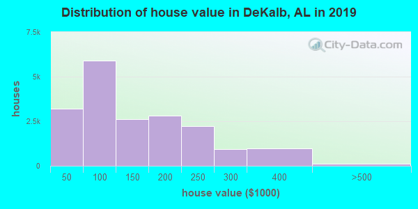 DeKalb County home values distribution