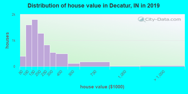 Decatur County home values distribution