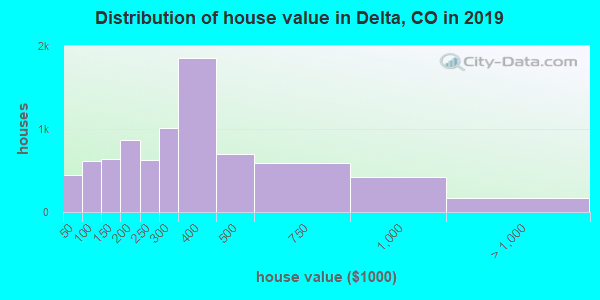 Delta County home values distribution