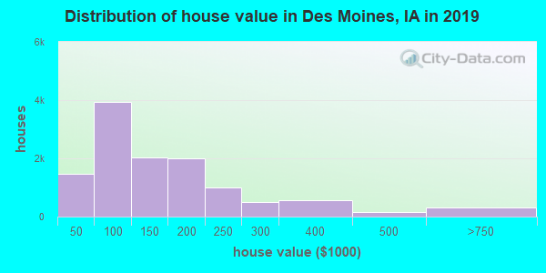 Distribution of house value in Des Moines, IA in 2017