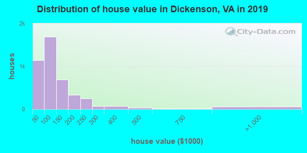 Dickenson County home values distribution