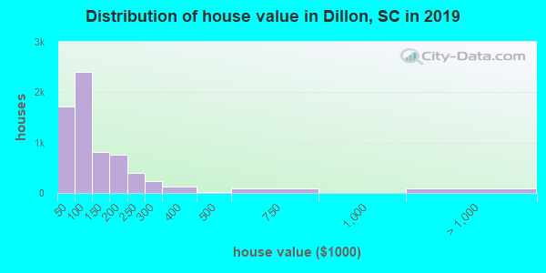 Dillon County home values distribution