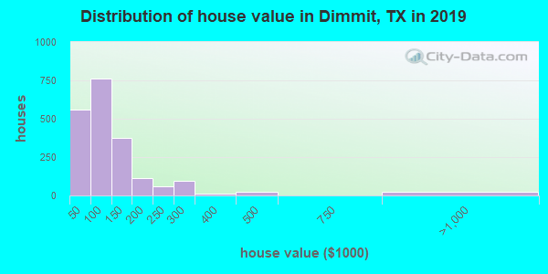 Dimmit County home values distribution
