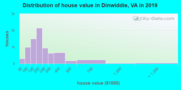Dinwiddie County home values distribution