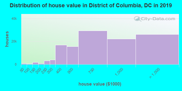 District of Columbia home values distribution