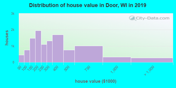 Door County home values distribution