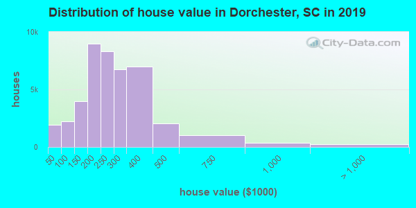 Dorchester County home values distribution