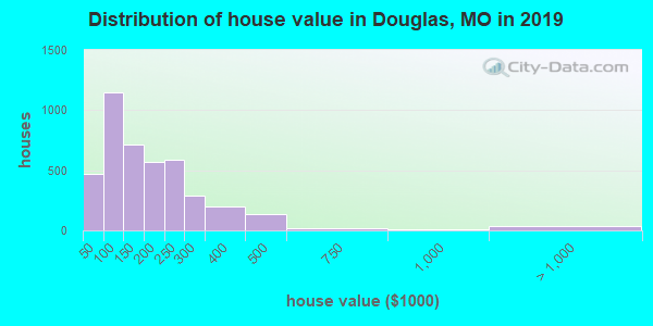 Douglas County home values distribution