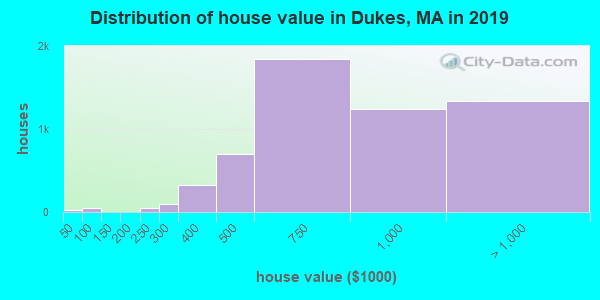Dukes County home values distribution