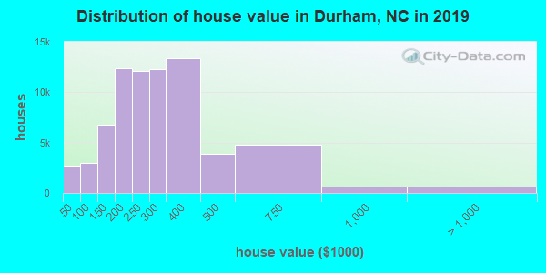 Distribution of house value in Durham, NC in 2017