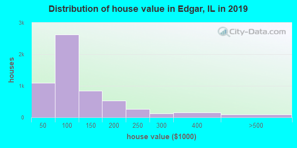 Distribution of house value in Edgar, IL in 2019