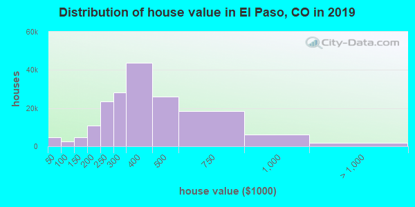 El Paso County home values distribution