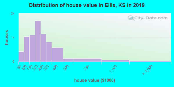 Ellis County home values distribution