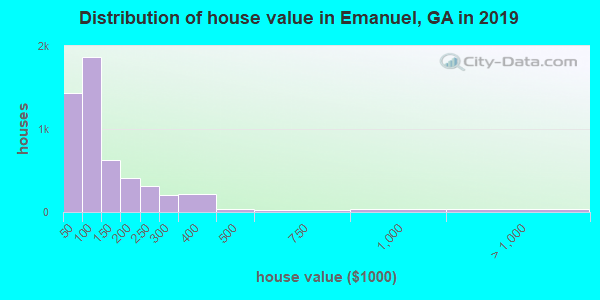 Distribution of house value in Emanuel, GA in 2017