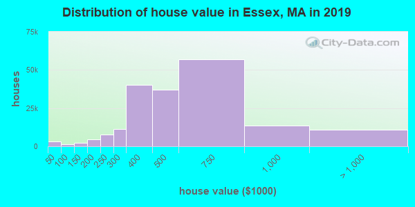 Distribution of house value in Essex, MA in 2017