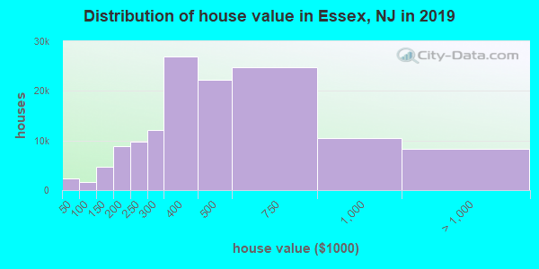 Essex County home values distribution